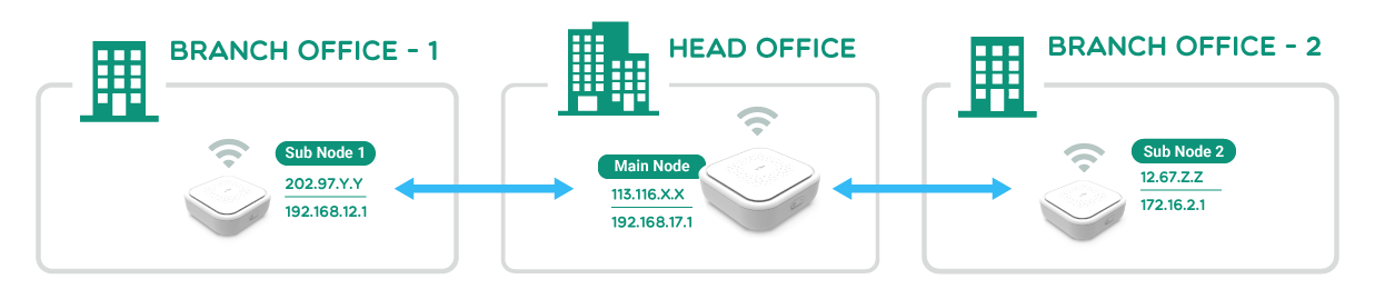 Building a S2S network among multiple offices