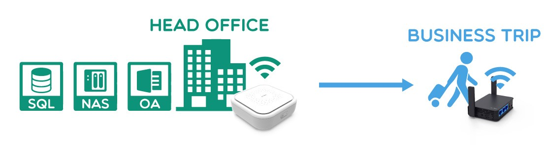 Simplified SDN (software-defined network) for multiple offices collaboration