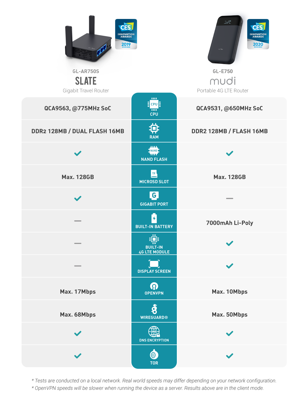 Comparison between two VPN travel routers
