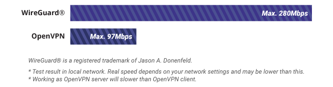 High-Speed VPN with OpenVPN & WireGuard