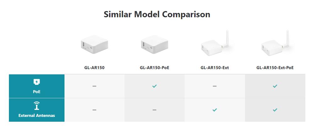 White Mini Travel Router Comparison
