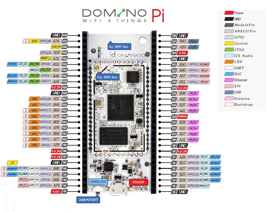 Domino Pi
