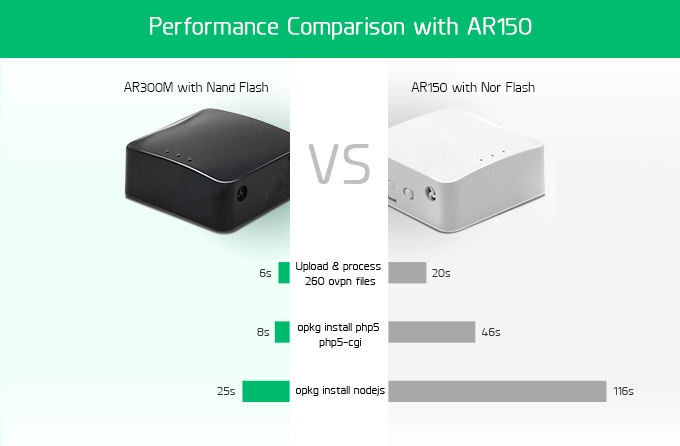 performance comparison gl-ar300m vs gl-ar150