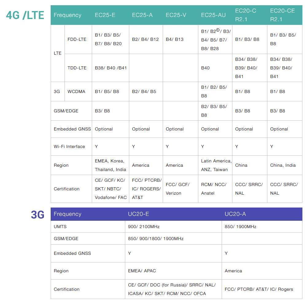 gl-mifi PCIe Modem Module list