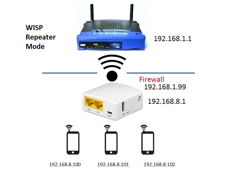 Internet Settings - GL iNet Docs
