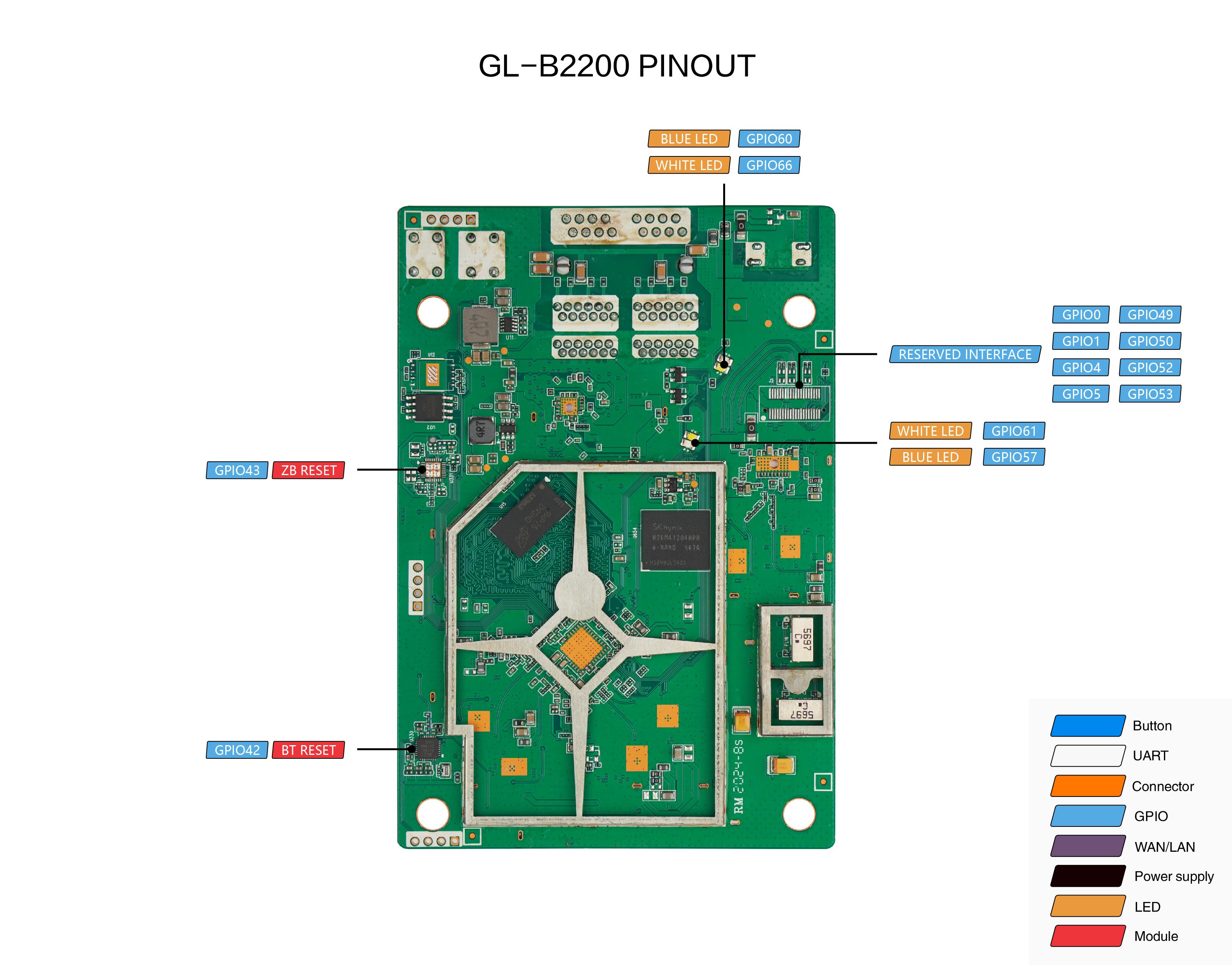 gl-b2200 pcb pinout