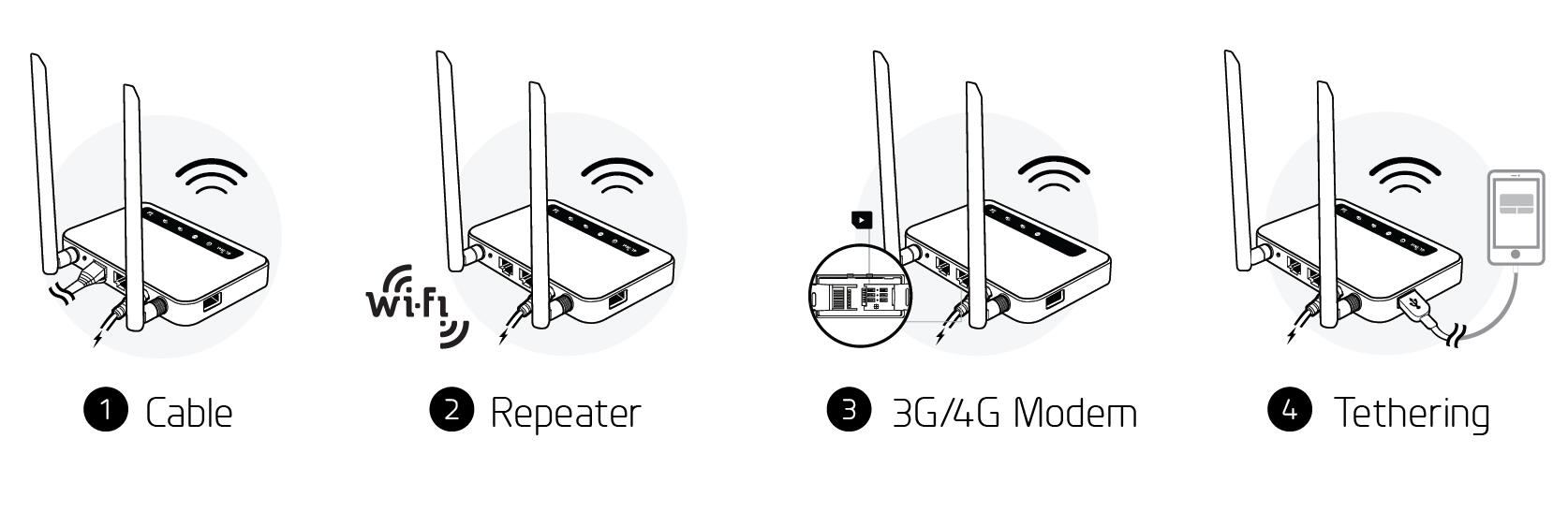 connection methods