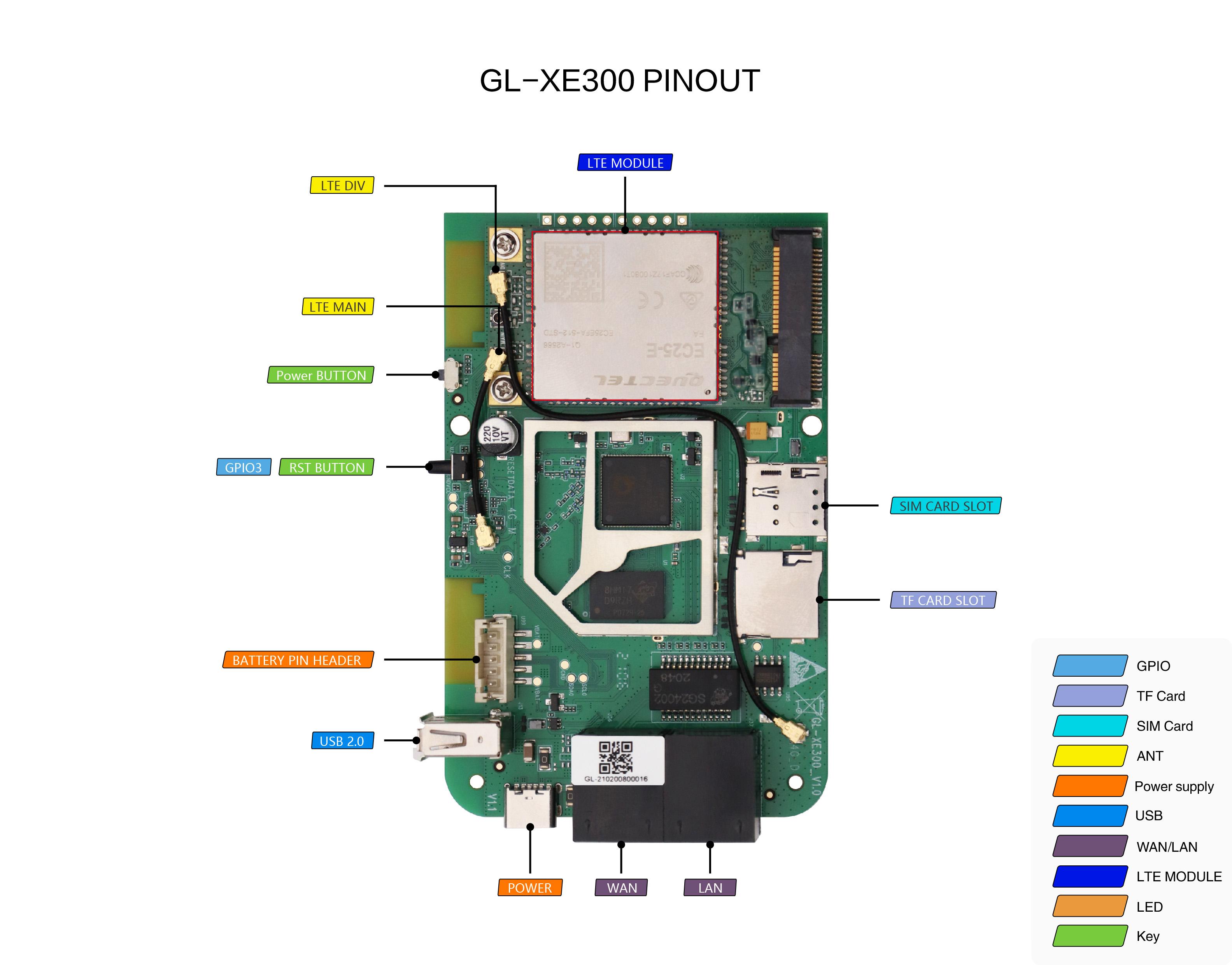 gl-xe300 pcb pinout