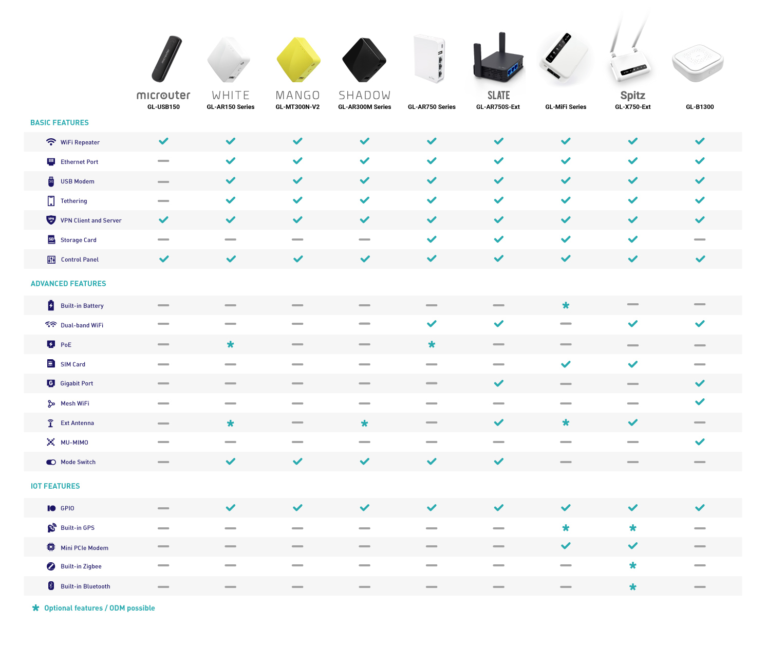 gl-inet products comparison