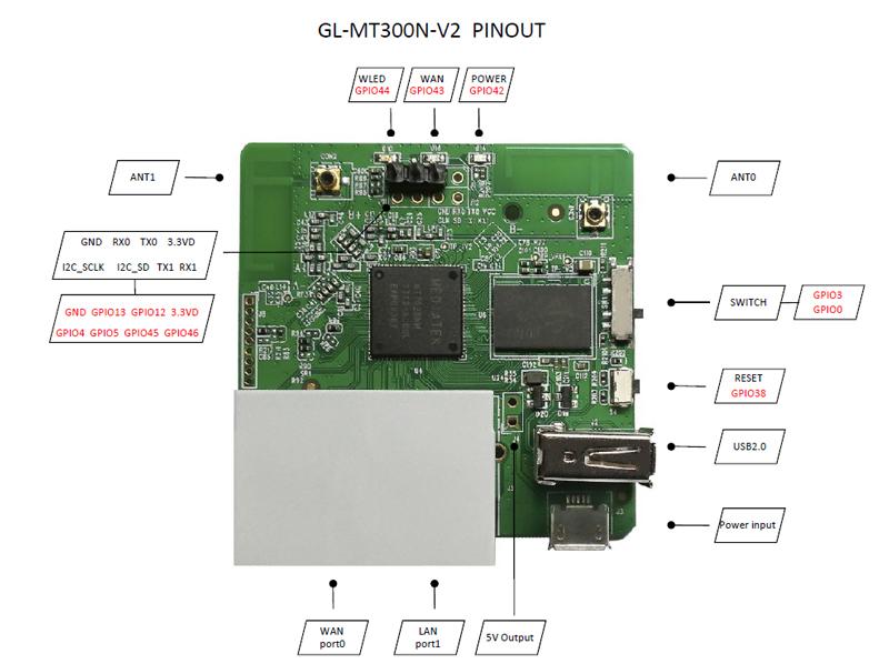 gl-inet products GL-MT300N-V2