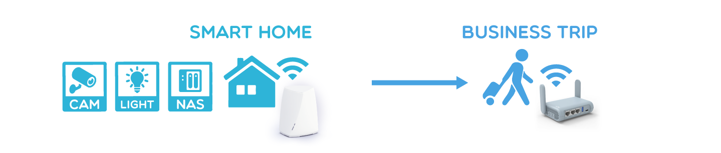 Remote Access the IP Camera at your smart home
